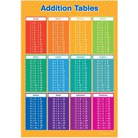 A3 Addition Tables 112 Poster Maths Educational Learning Teaching Resource - Educational Gifts