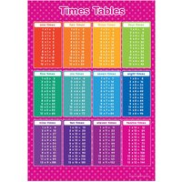 A3 Times Table Poster Numeracy Educational Learning Teaching Resource  PINK - Educational Gifts