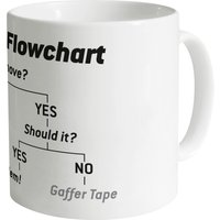 Engineering Flowchart Mug - Engineering Gifts