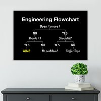 Engineering Flowchart Poster - Shot Dead In The Head Gifts