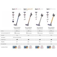 Dyson V11ABSOLUTE V11 Absolute Hand Stick Bagless Vacuum Cleaner