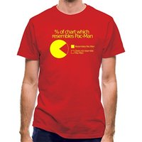 Pac-man Pie Chart classic fit.